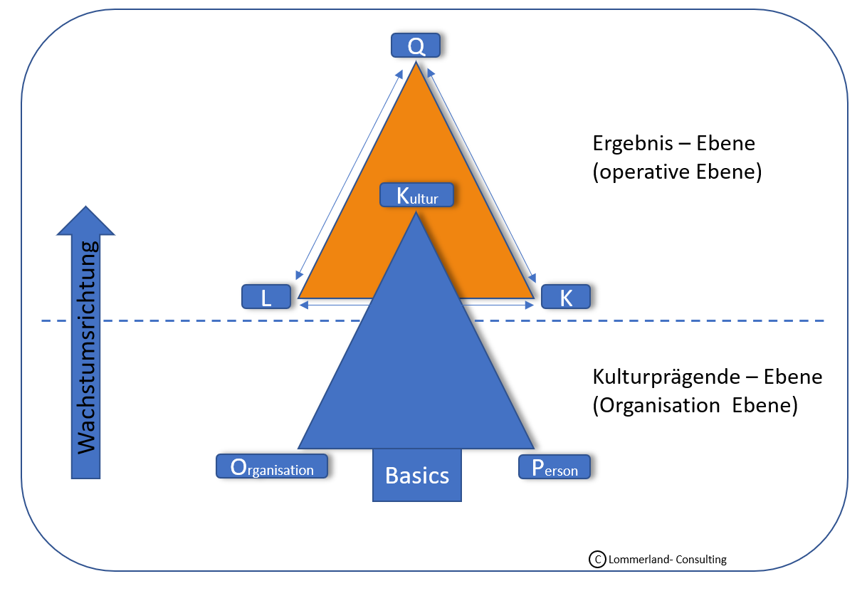 Lommerland - Kulturbaum -Ansatz